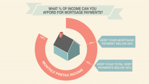 How much of income should you